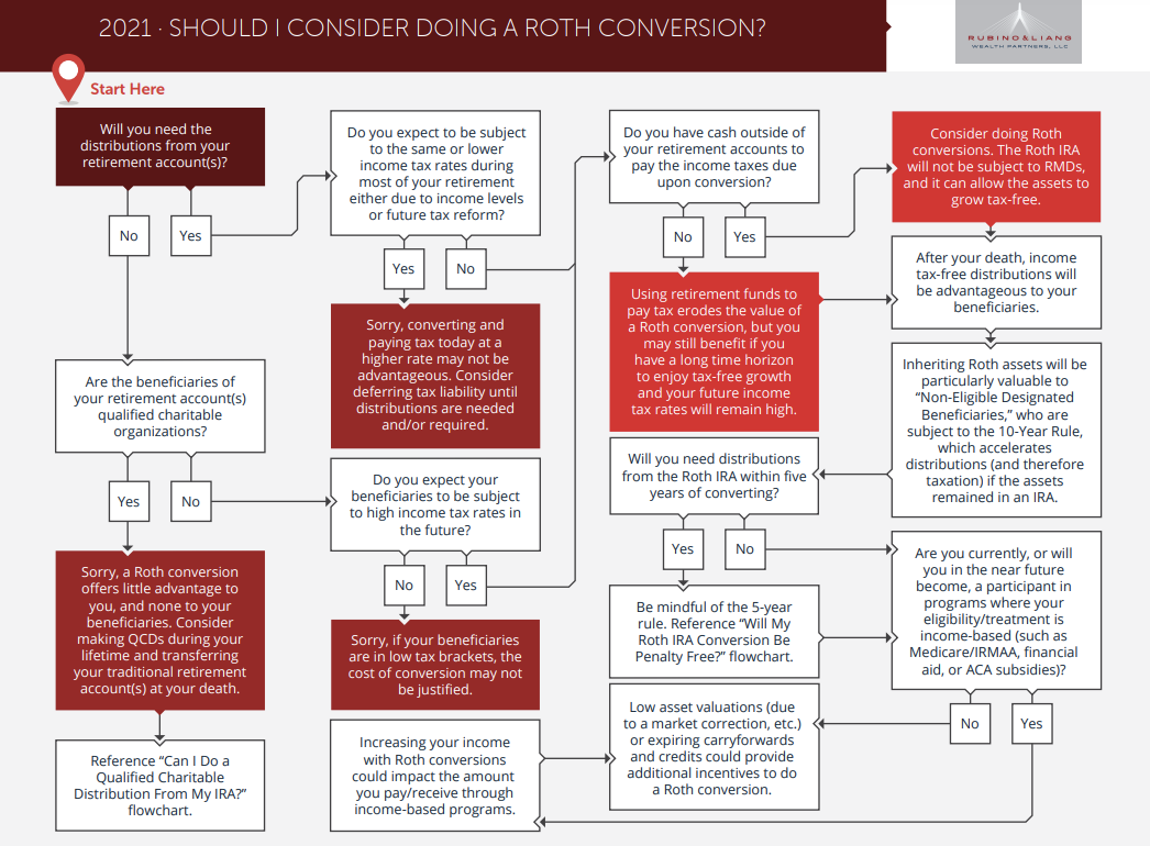 Roth Conversion Flow Chart