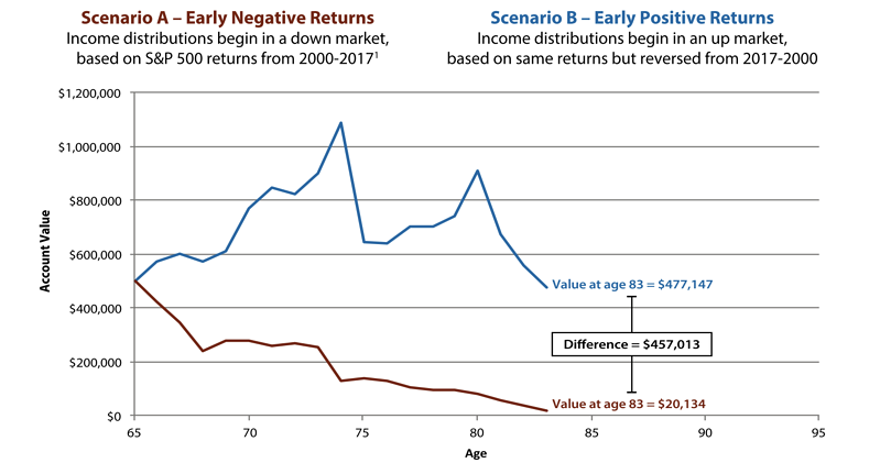 Early Negative Returns vs. Early Positive Returns