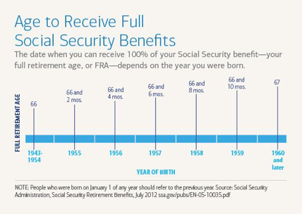 Your Guide To Social Security in 2020