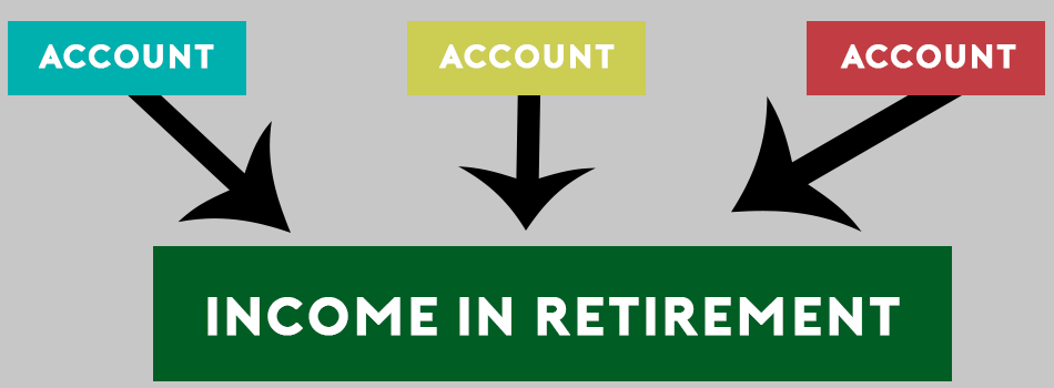 Three Types of Investment Accounts & How They May Affect Your Retirement Income