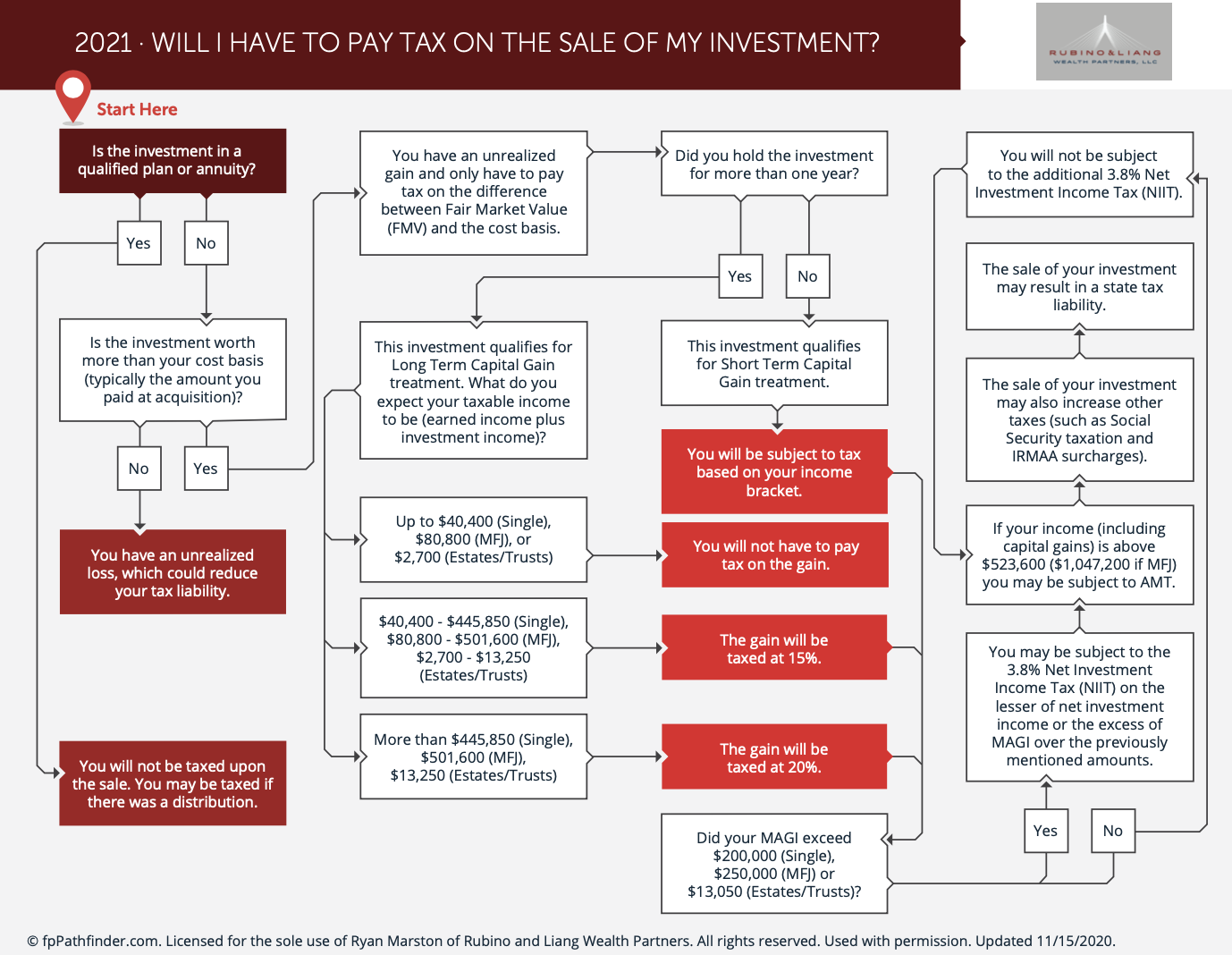 Will You Have To Pay Tax On The Sale Of Your Investment? (Flow Chart)
